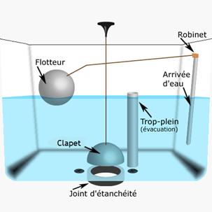 mécanisme d'une chasse d'eau