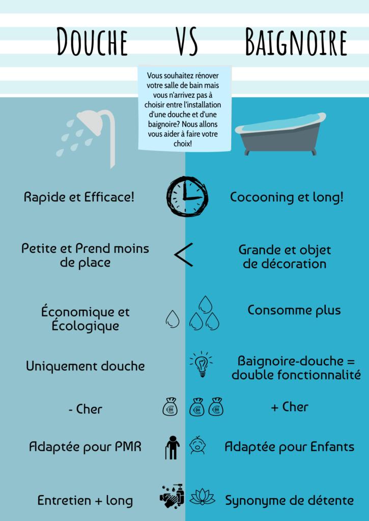 design infographique sur la baignoire et la douche