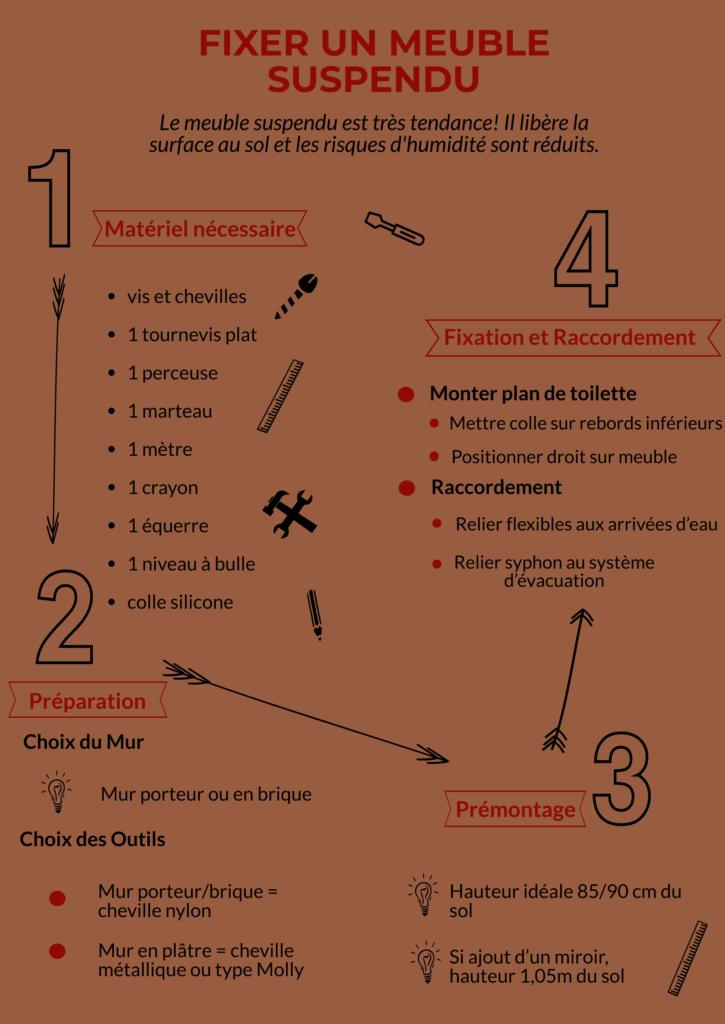 infographie sur montage meuble suspendu
