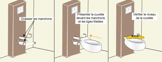 schéma installation cuvette WC