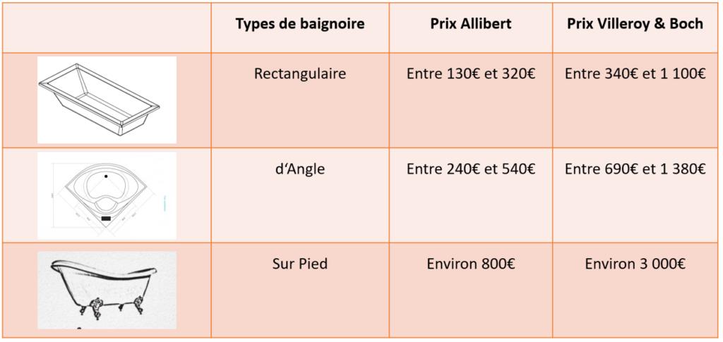tableau comparatif de prix baignoires allibert et villeroy et boch