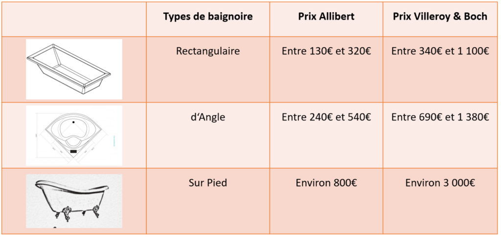 tableau comparatif de prix