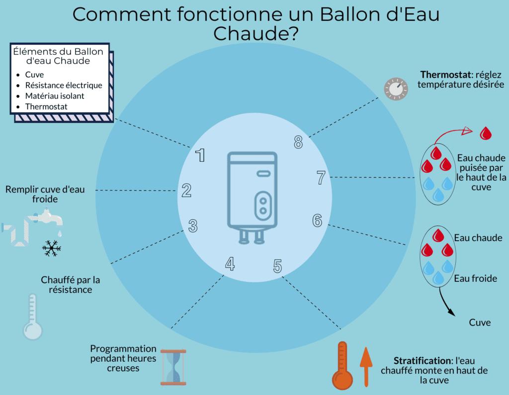Schema de fonctionnement d'un ballon d'eau chaude