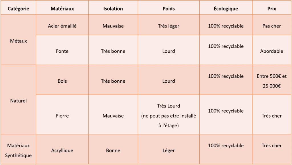 Comparaison matériaux baignoires